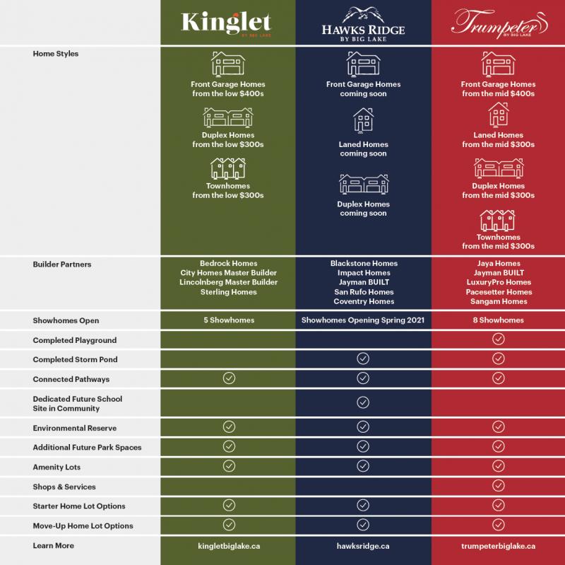 Big Lake Comparison Chart